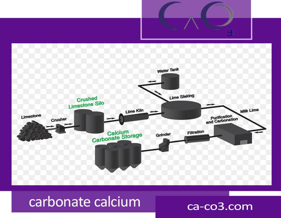 تصفیه کربنات کلسیم